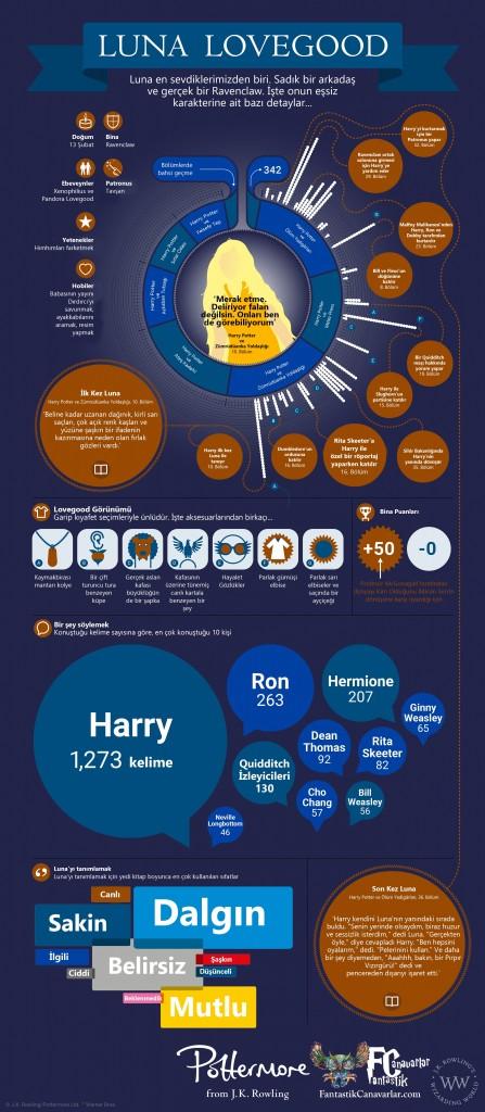 Luna-Lovegood-Infographic_TR